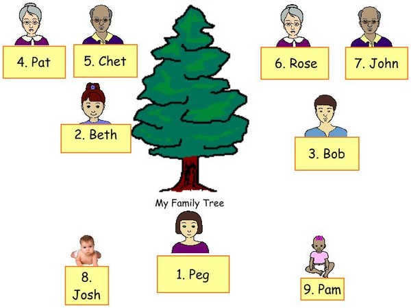 We are Family' - Family Tree Technology Project