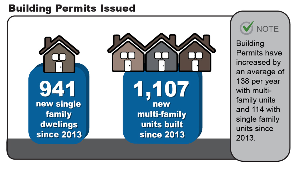 Building Permits Issued Since 2013