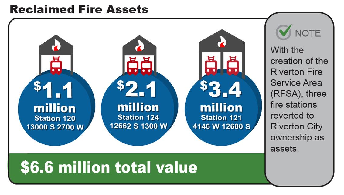 Reclaimed Fire Assets