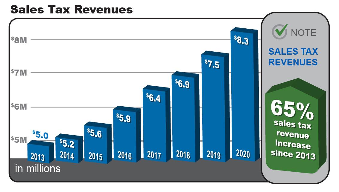 Sales Tax Revenues